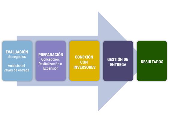 metodology-es